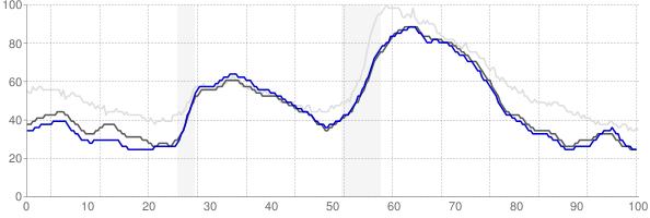 Denver, Colorado monthly unemployment rate chart